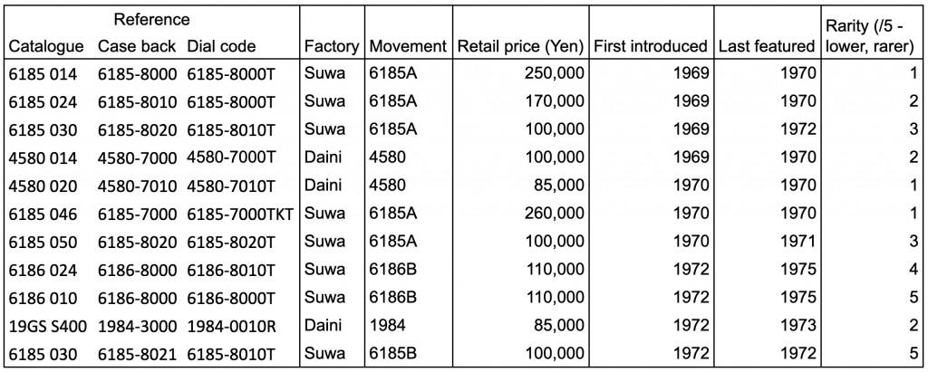 Grand Seiko VFA summary table