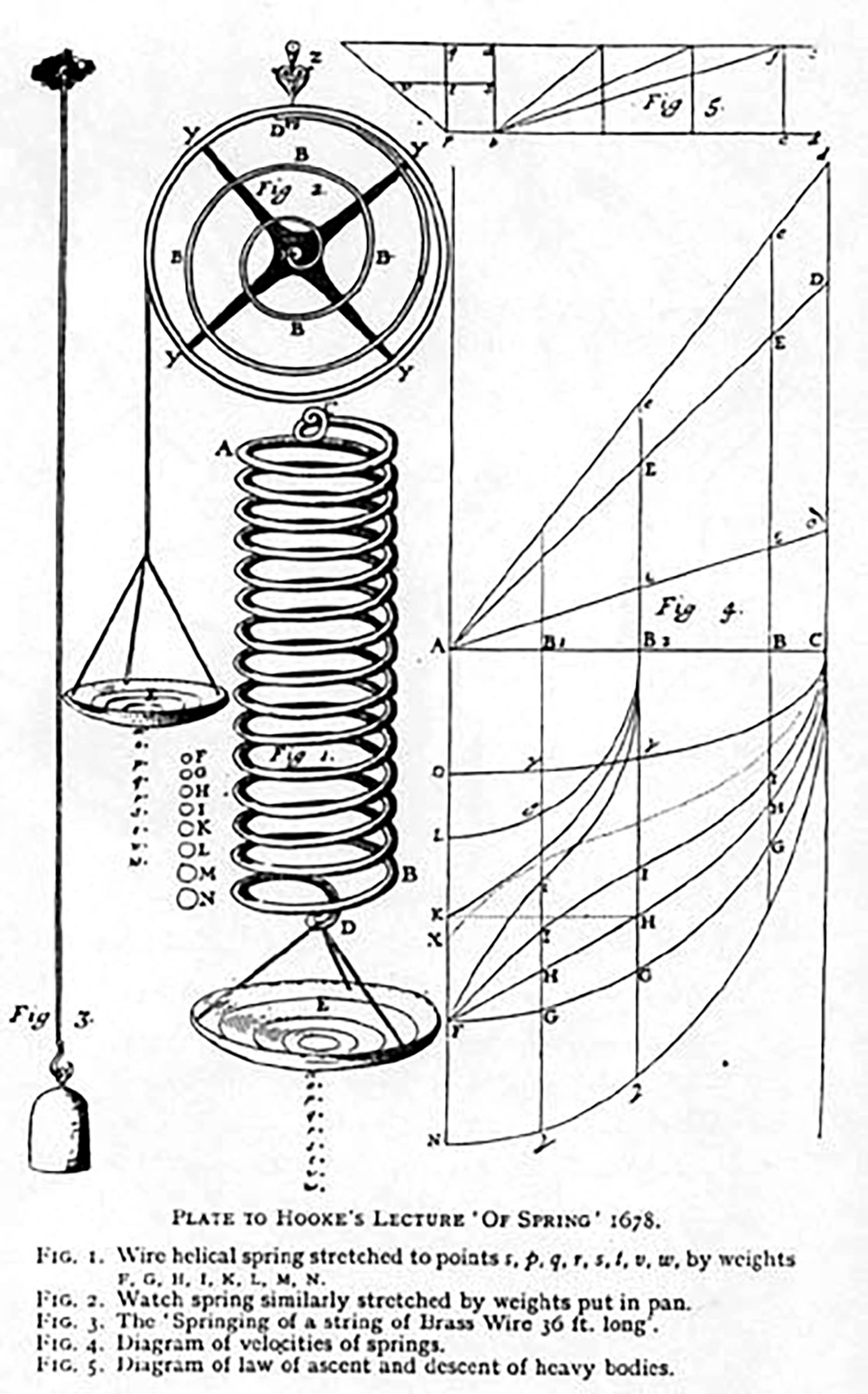 Robert Hooke 1678 Of Springs lecture