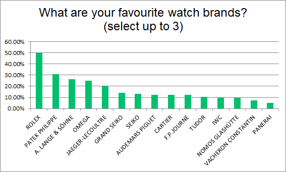 Ideal Watch Survey - Favourite Brands