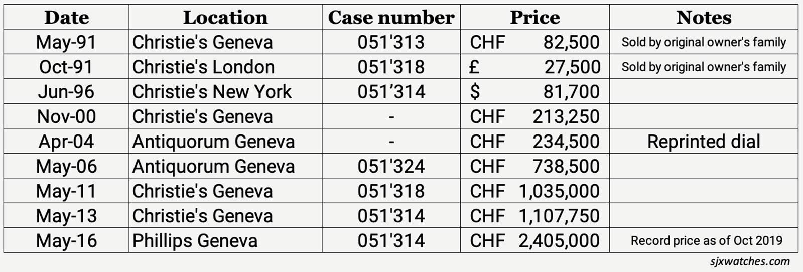 rolex 4113 split second price history